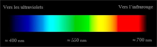 Qu'est-ce qu'une couleur ? dans La vie du blog spectre-visible